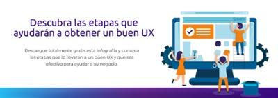 Infografía etapas UX
