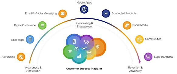 Salesforce What is Customer Relationship Management Process