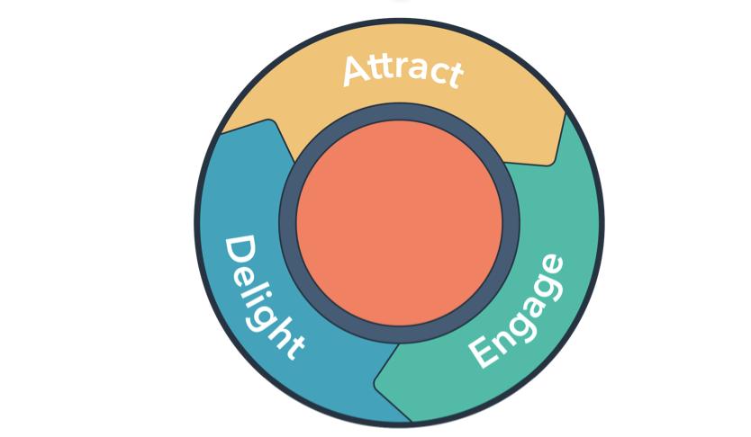 HubSpot Flywheel Inbound Marketing Strategy