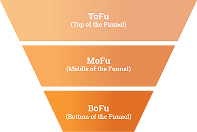 Inbound Marketing BOFU lead conversion