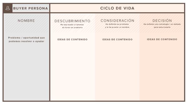 Mapas de contenido: ¿Qué son y cómo crearlos (incluye plantillas gratuitas)