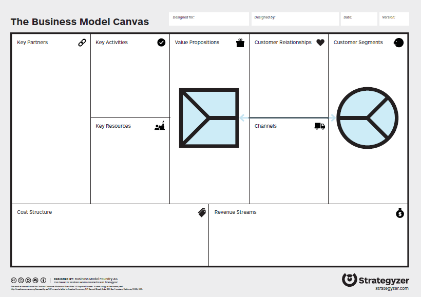 Business Model Canvas and Value Proposition Canvas