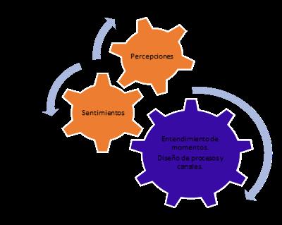 Factores del Customer Experience (CX).