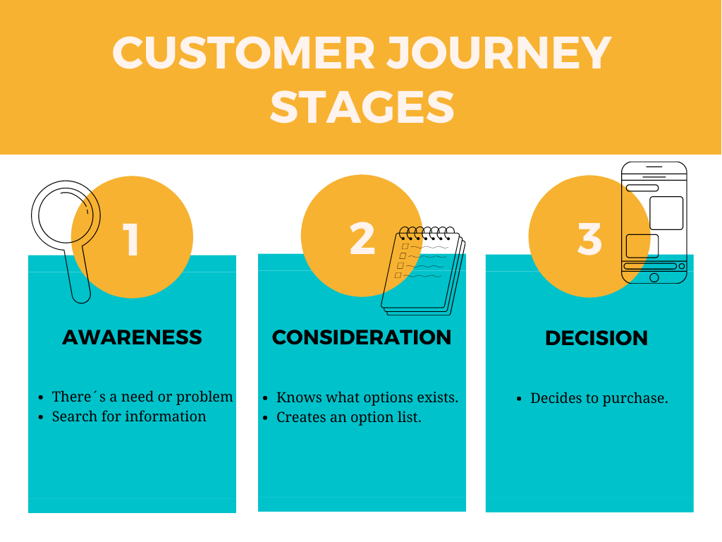 Stages of the customer journey