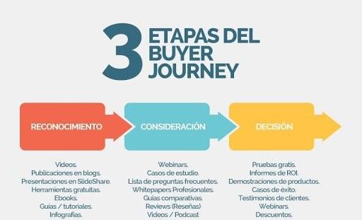 etapas del journey (1)